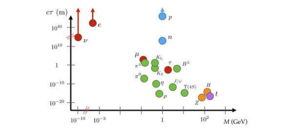 Figure 1 from white paper about long-lived particles in experimental physics.
